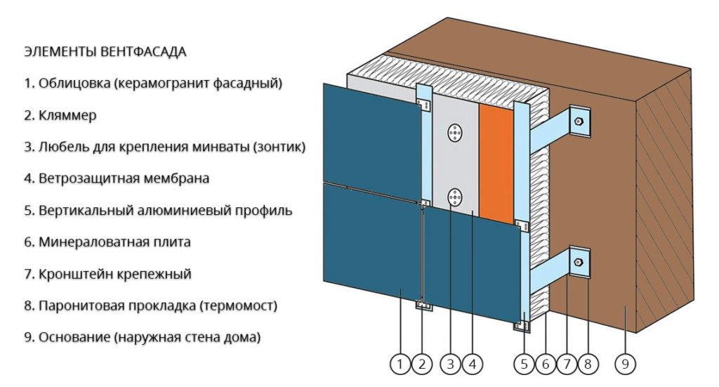 вентфасад конструкция